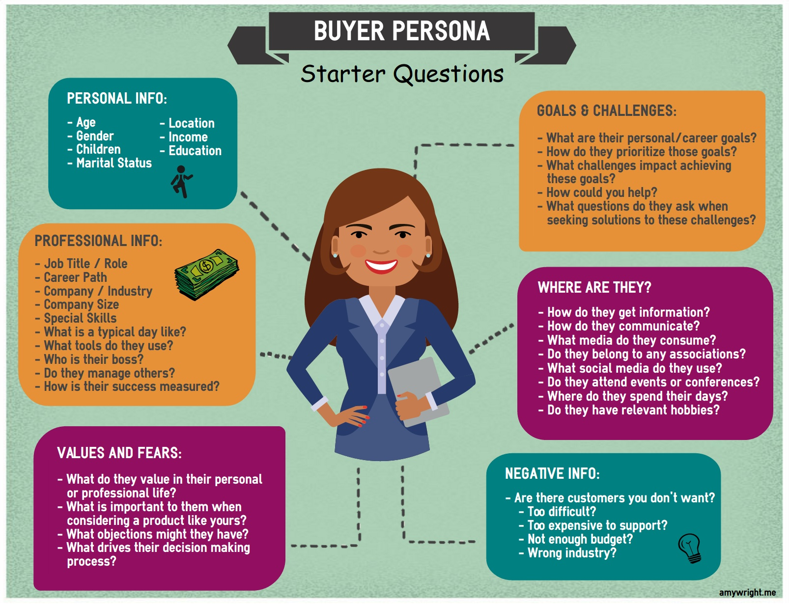 Creating A Buyer Persona For Your Business -